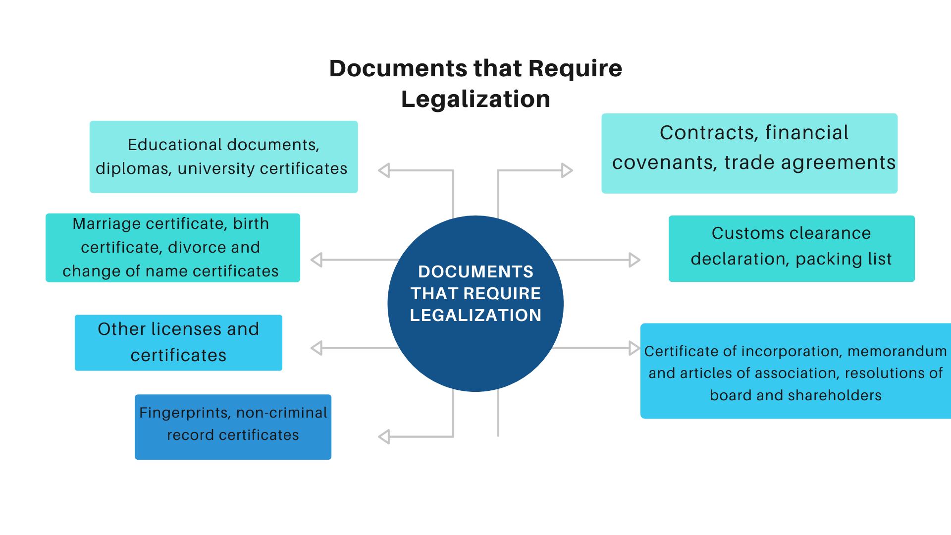 Documents that Require Legalisation